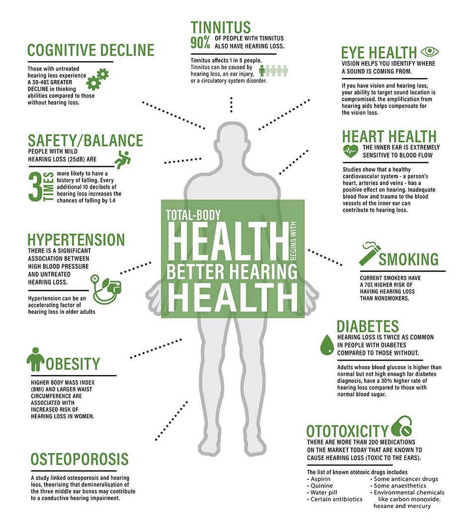 hearing health hearme
